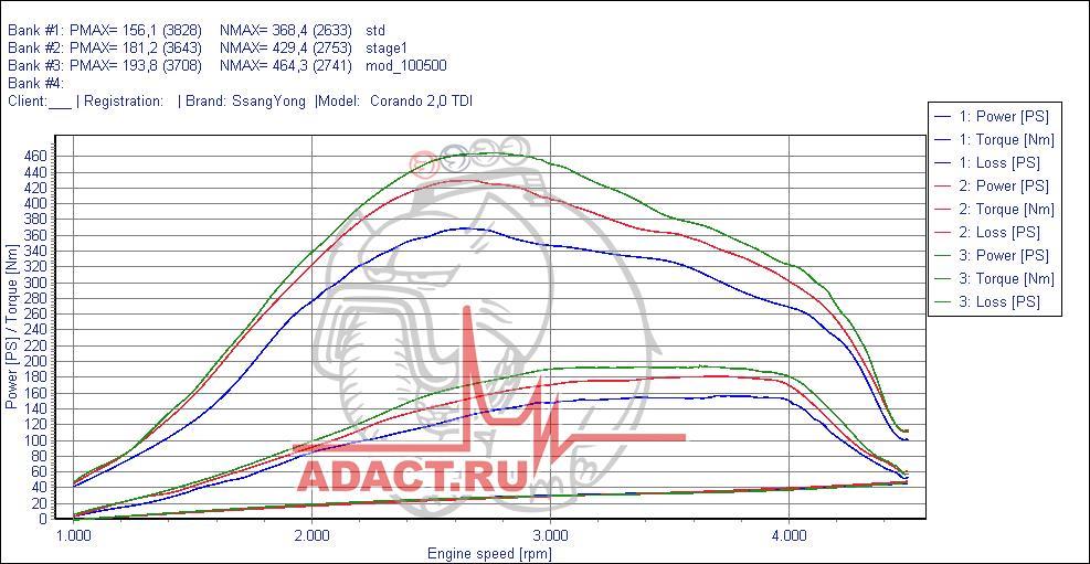 ✓ Красная линия - сток, зеленая линия - прошивка АДАКТ. ✓ График вверху - крутящий момент, график по центру - мощность.